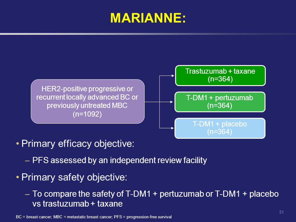 MARIANNE: Primary efficacy objective: Primary safety objective: