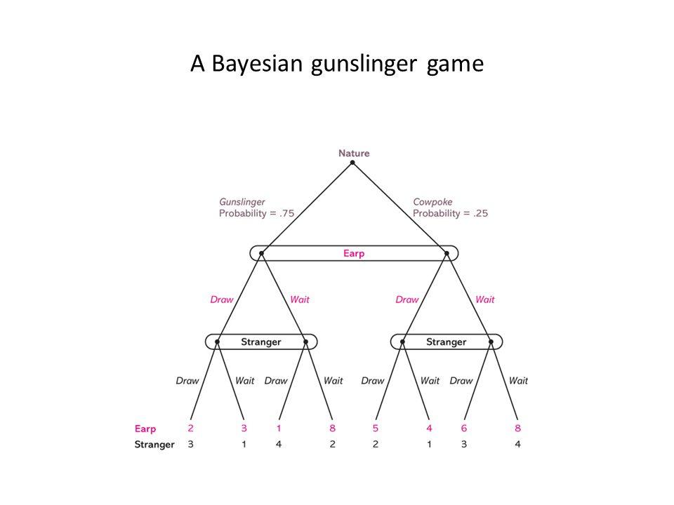 A Bayesian gunslinger game