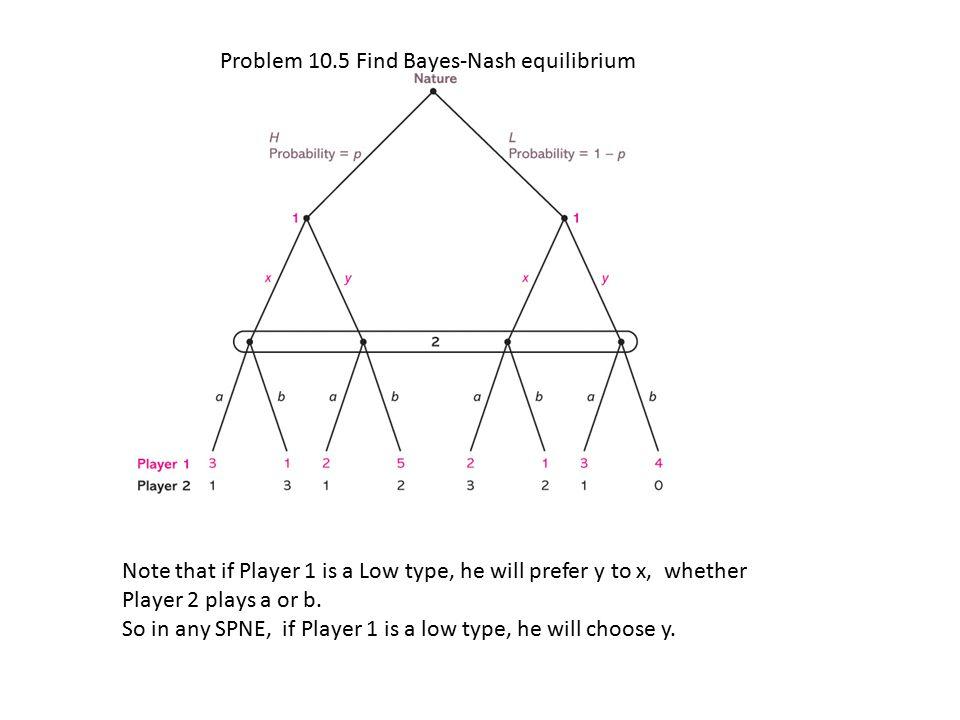 Problem 10.5 Find Bayes-Nash equilibrium