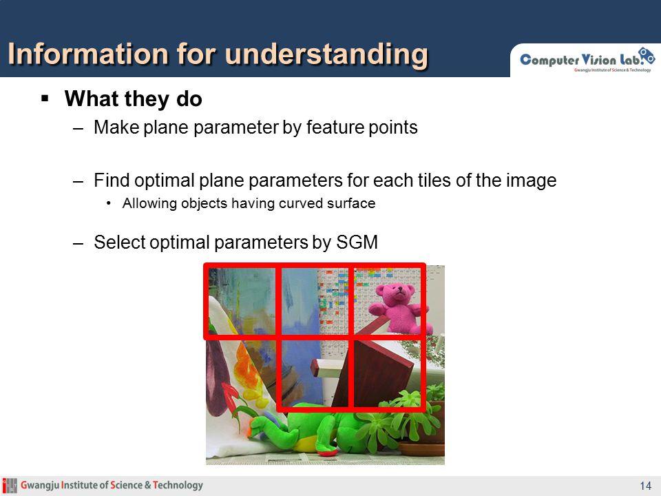 Information for understanding