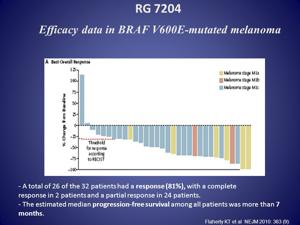 RG 7204 Efficacy data in BRAF V600E-mutated melanoma