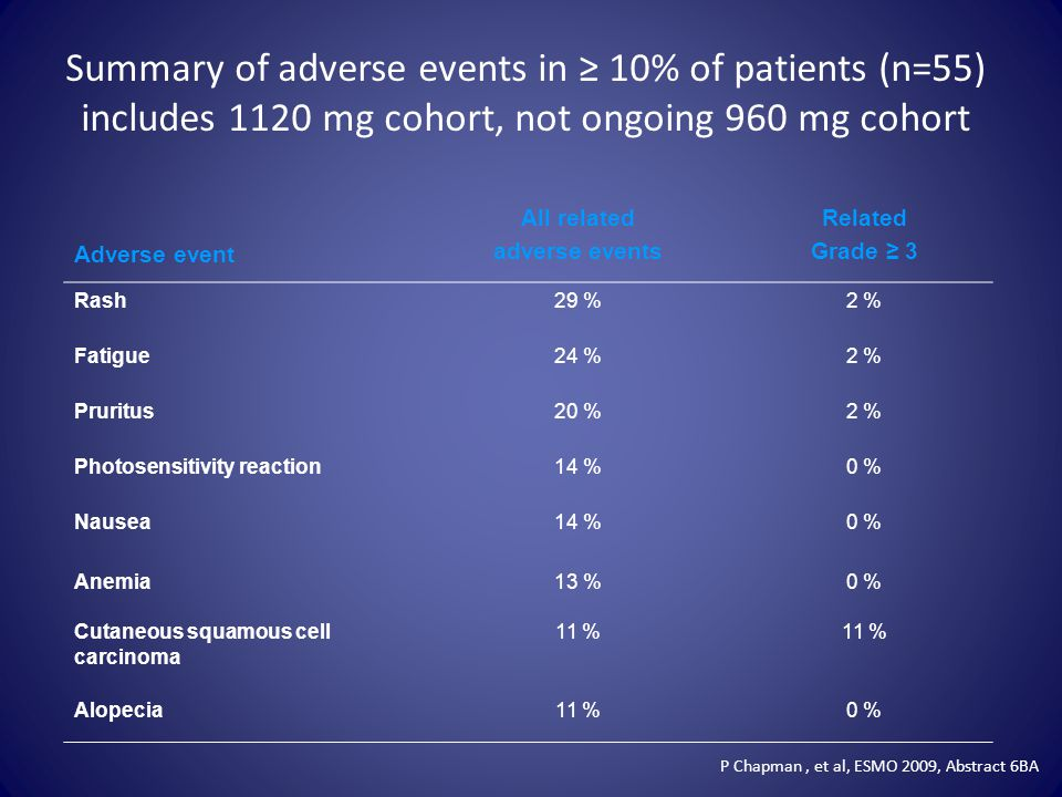 Summary of adverse events in ≥ 10% of patients (n=55) includes 1120 mg cohort, not ongoing 960 mg cohort
