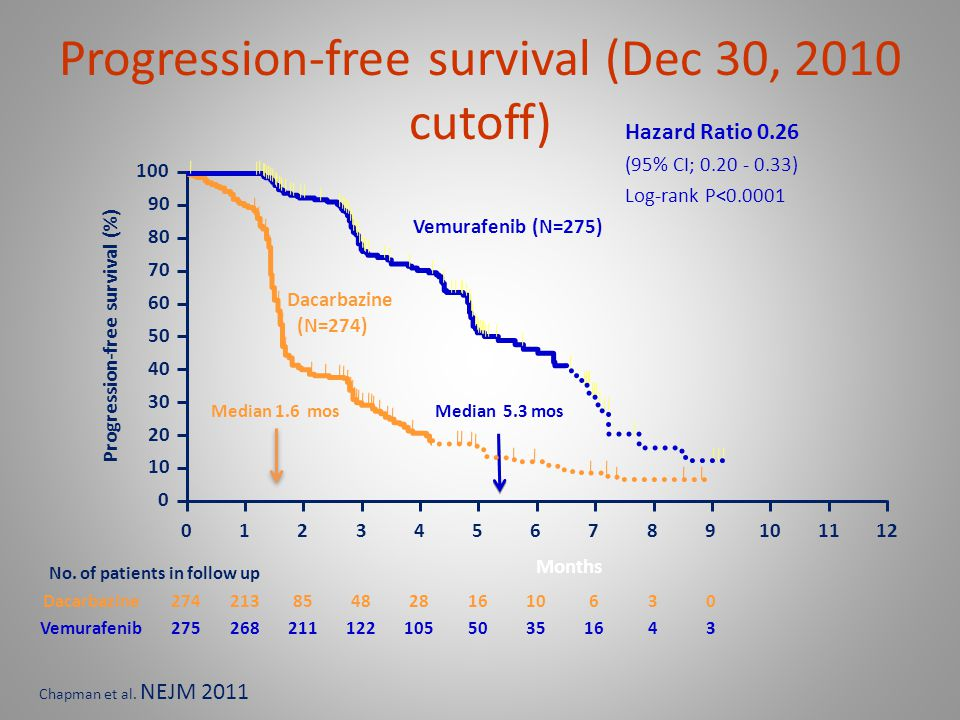 Progression-free survival (Dec 30, 2010 cutoff)