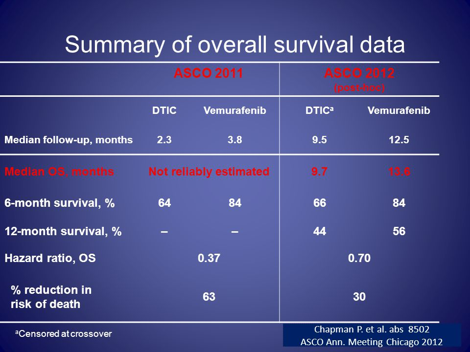 Summary of overall survival data