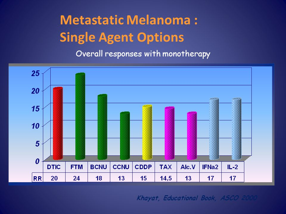 Metastatic Melanoma : Single Agent Options