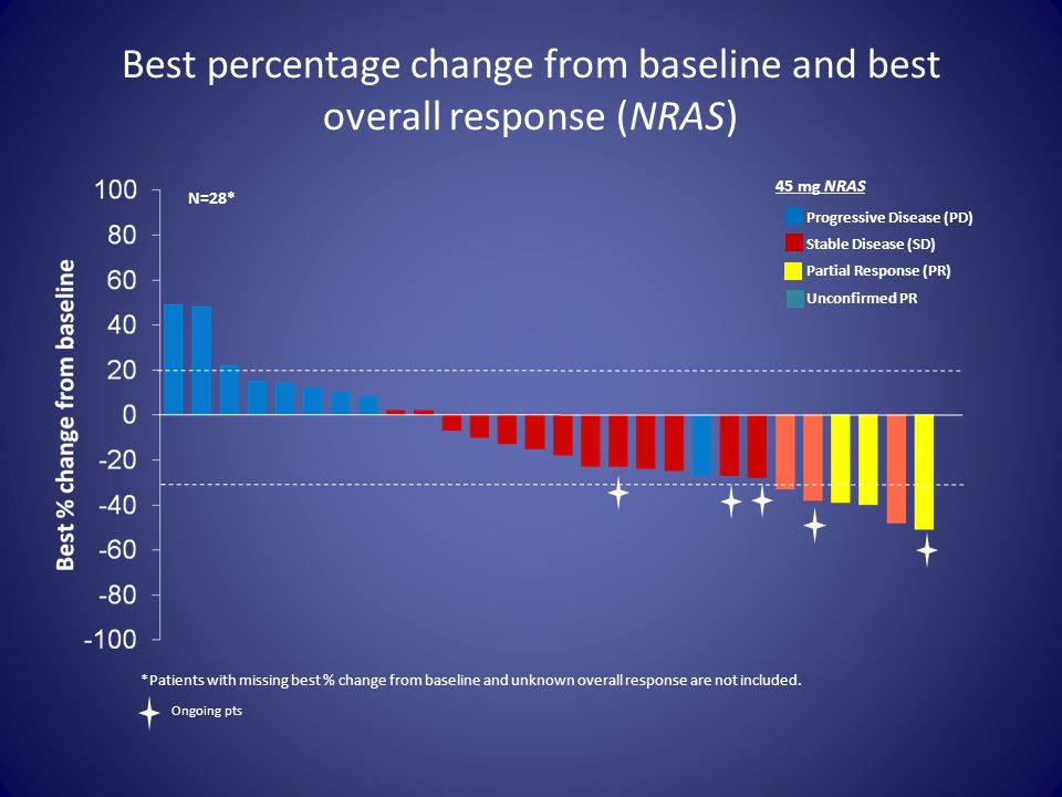 Best percentage change from baseline and best overall response (NRAS)