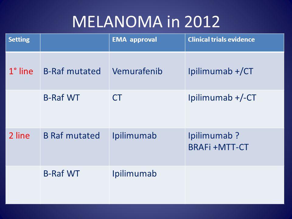 MELANOMA in 2012 1° line B-Raf mutated Vemurafenib Ipilimumab +/CT