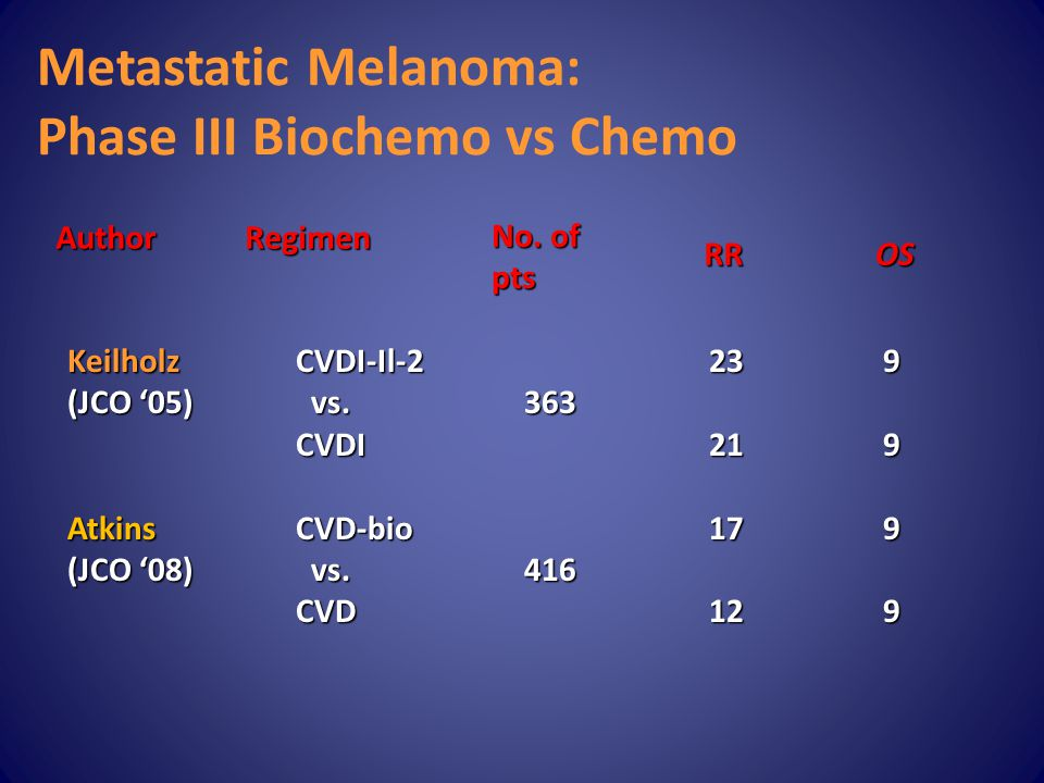 Metastatic Melanoma: Phase III Biochemo vs Chemo