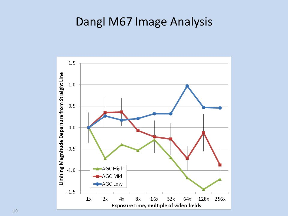Dangl M67 Image Analysis