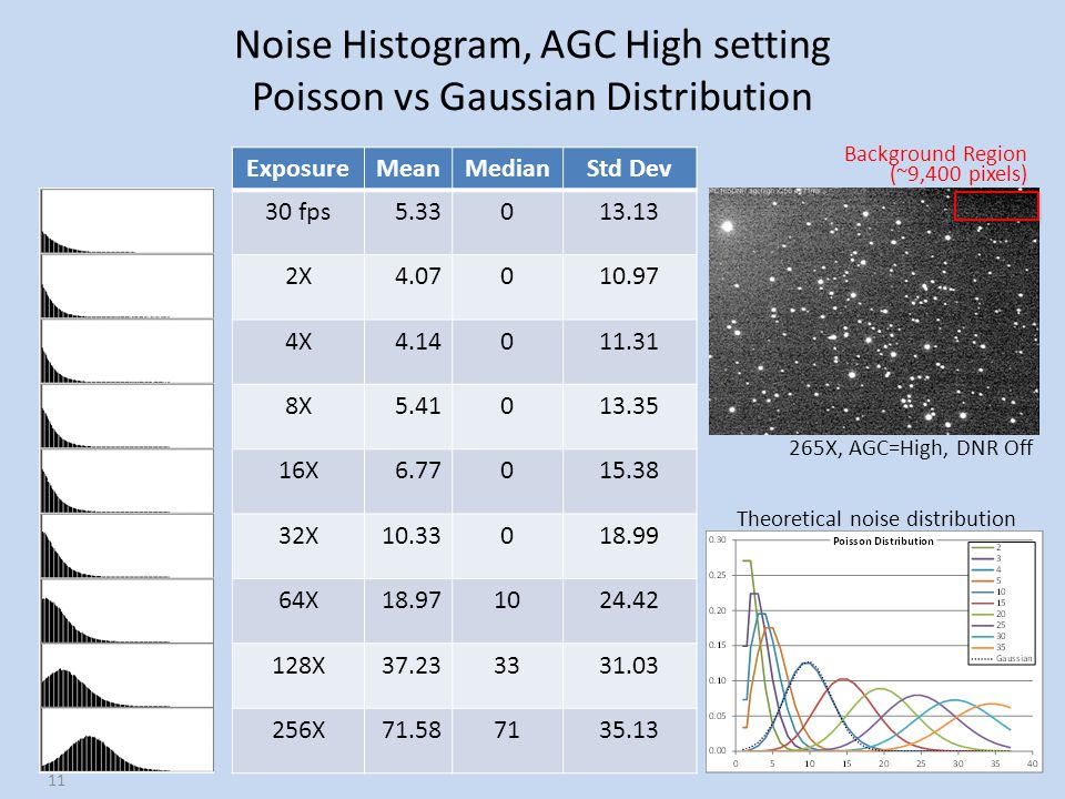 Noise Histogram, AGC High setting Poisson vs Gaussian Distribution