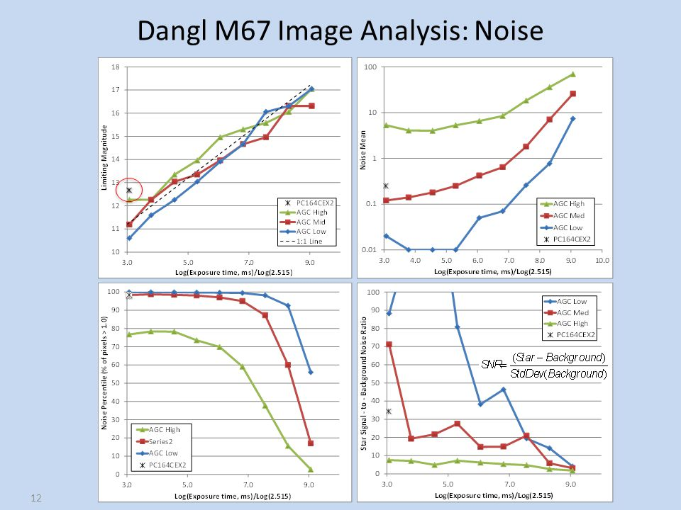 Dangl M67 Image Analysis: Noise