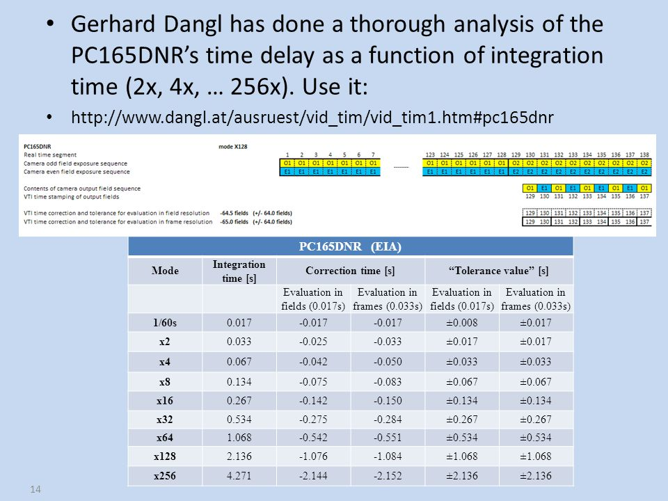 Gerhard Dangl has done a thorough analysis of the PC165DNR's time delay as a function of integration time (2x, 4x, … 256x). Use it: