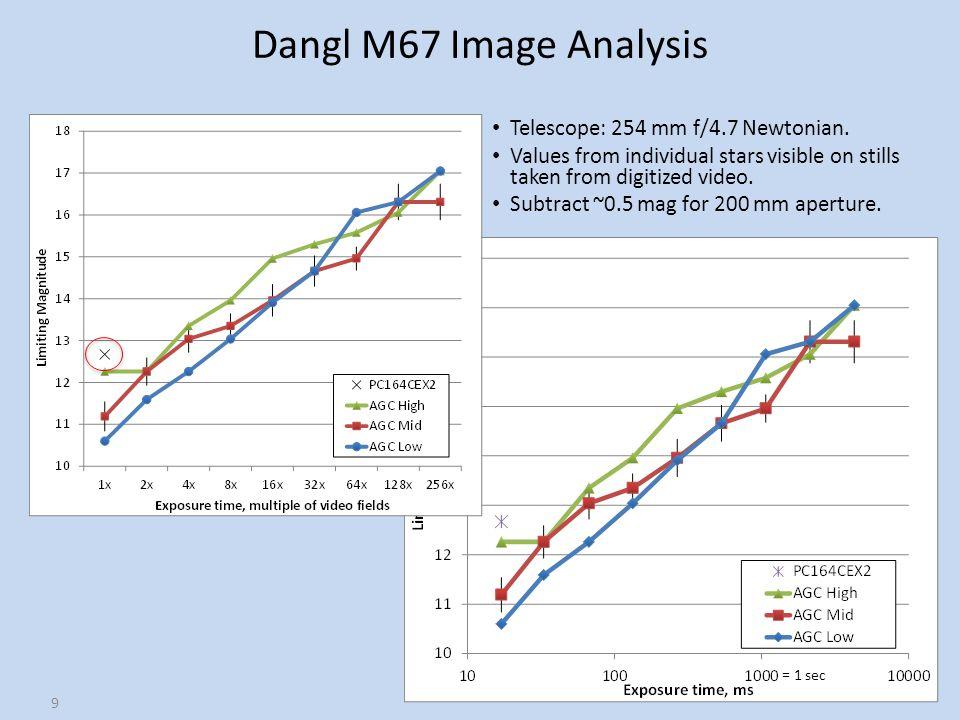 Dangl M67 Image Analysis Telescope: 254 mm f/4.7 Newtonian.