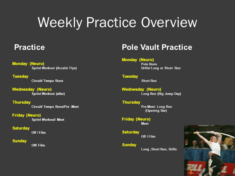 Weekly Practice Overview