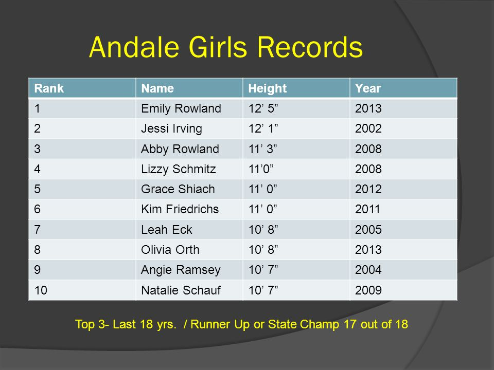 Andale Girls Records Rank Name Height Year 1 Emily Rowland 12' 5 2013