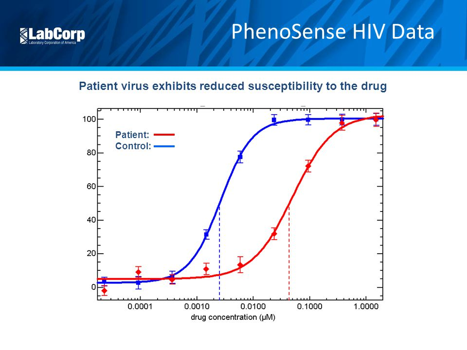 Patient virus exhibits reduced susceptibility to the drug