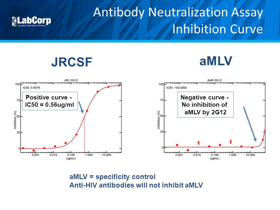 Antibody Neutralization Assay Inhibition Curve