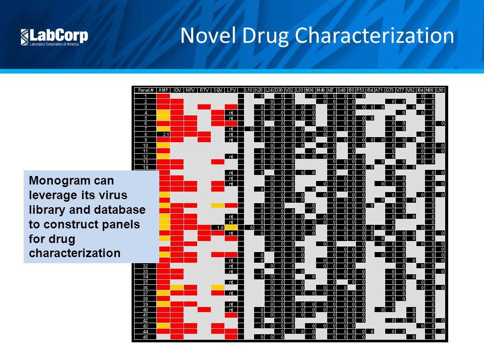 Novel Drug Characterization