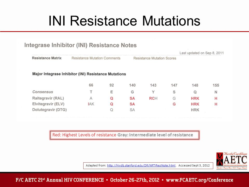 INI Resistance Mutations