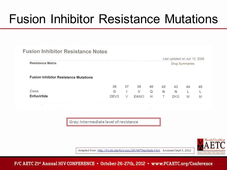 Fusion Inhibitor Resistance Mutations