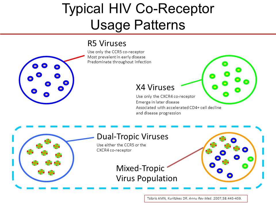 Typical HIV Co-Receptor Usage Patterns