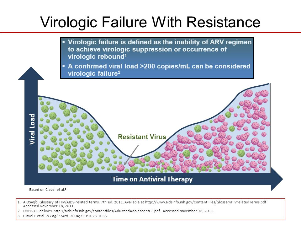 Virologic Failure With Resistance