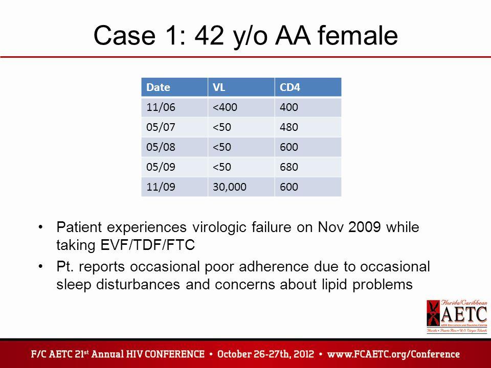 Case 1: 42 y/o AA female Date. VL. CD4. 11/06. <400. 400. 05/07. <50. 480. 05/08. 600. 05/09.