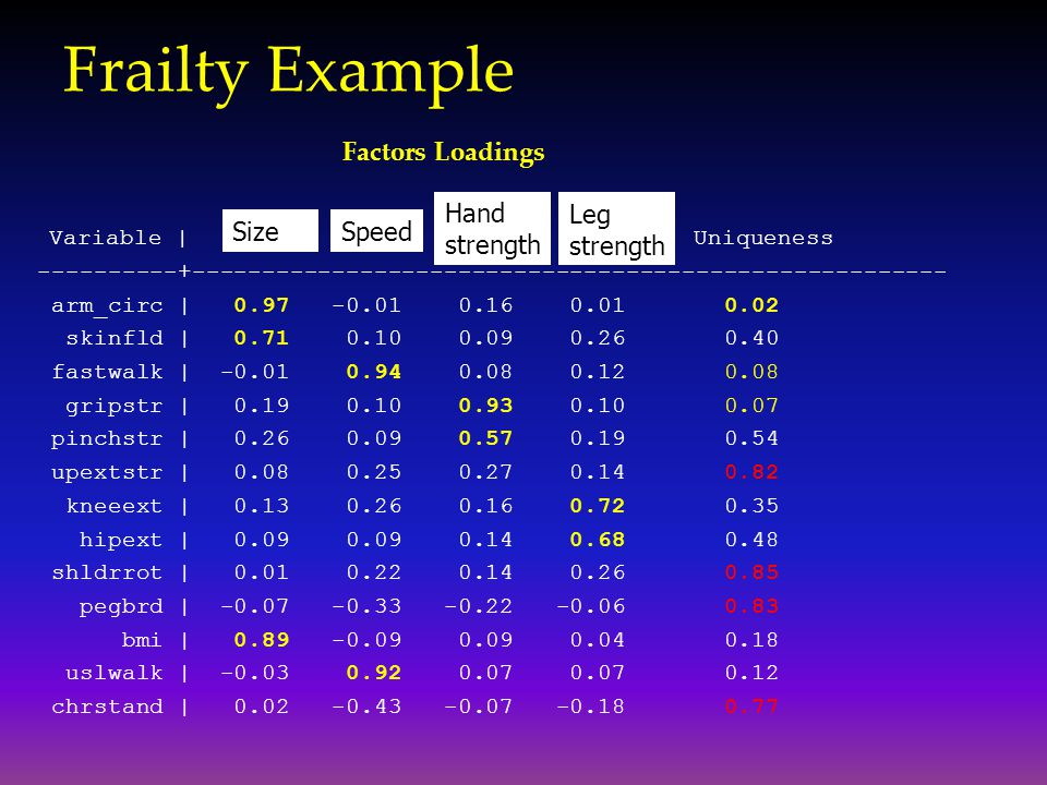 Frailty Example Hand strength Leg strength Size Speed