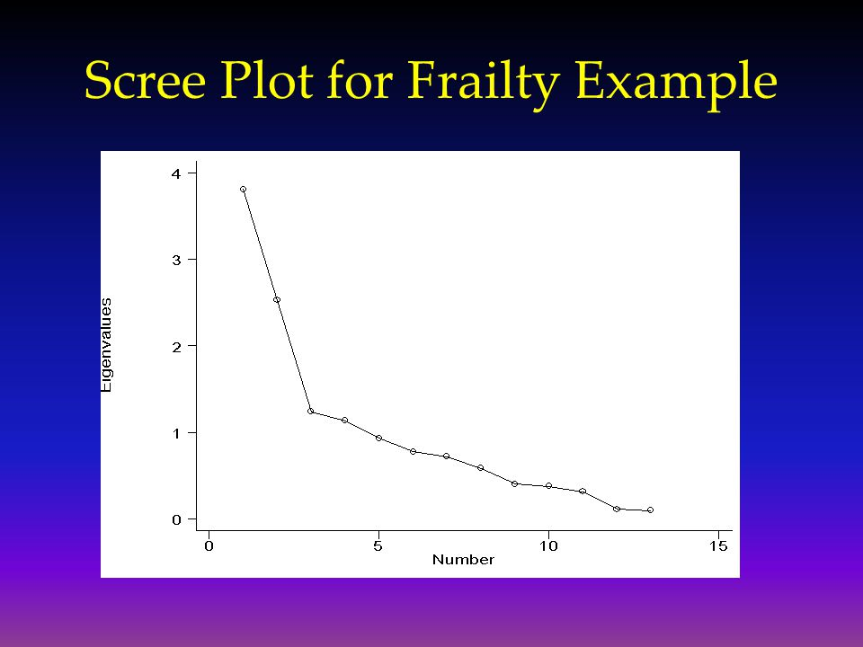 Scree Plot for Frailty Example