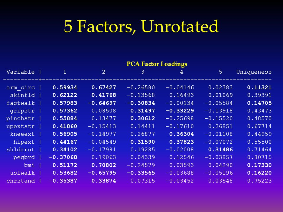 5 Factors, Unrotated PCA Factor Loadings