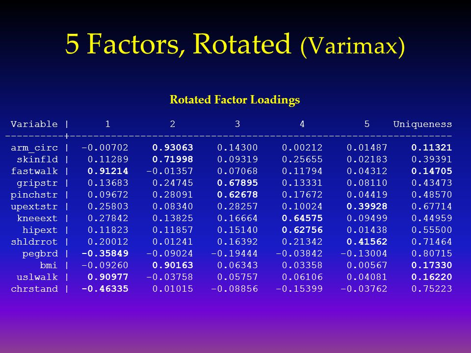 5 Factors, Rotated (Varimax)