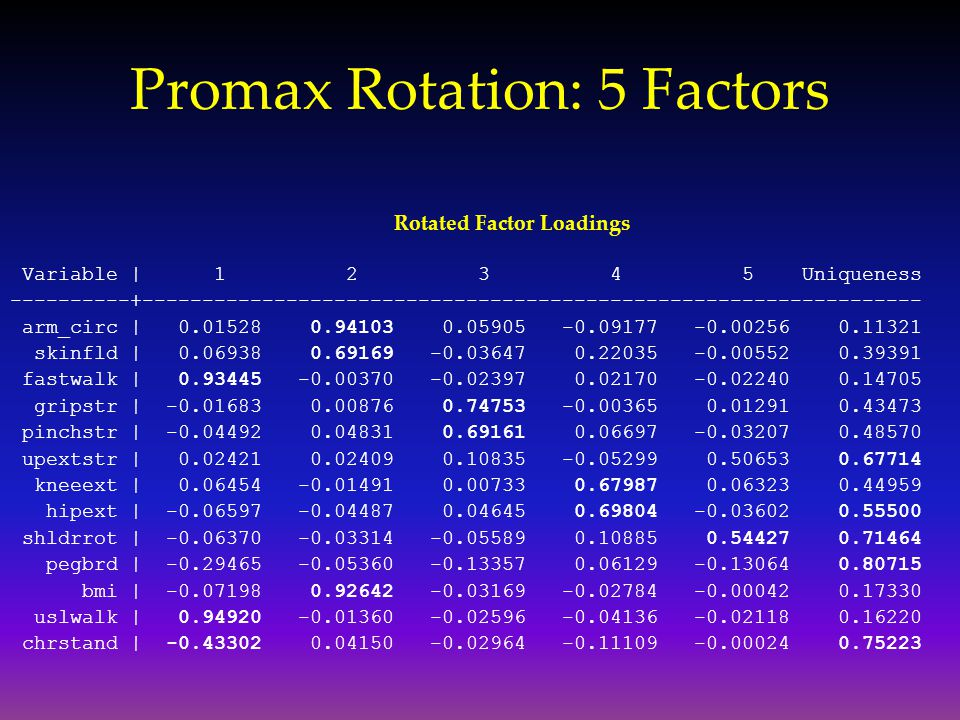 Promax Rotation: 5 Factors