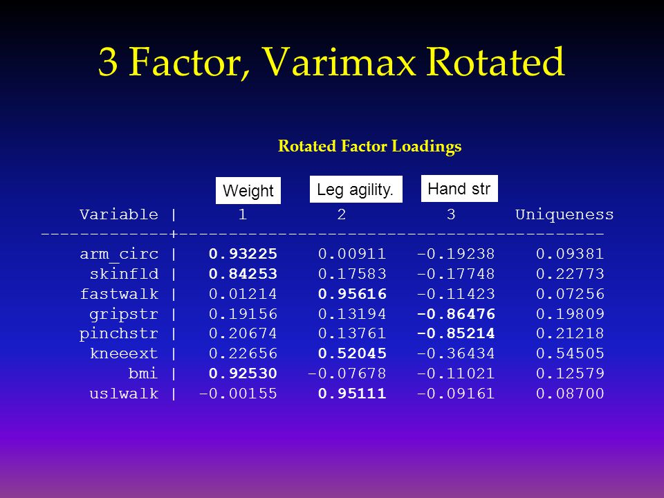 3 Factor, Varimax Rotated