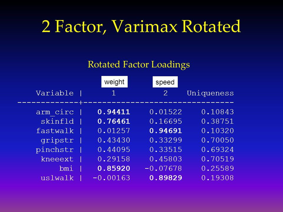 2 Factor, Varimax Rotated