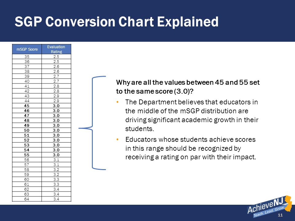 SGP Conversion Chart Explained