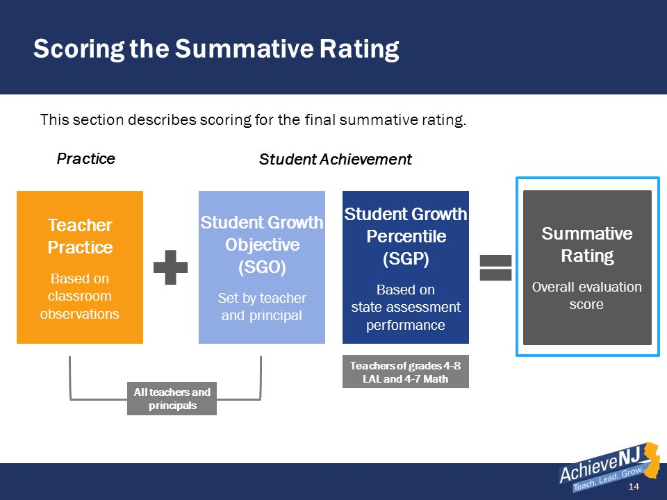 Scoring the Summative Rating