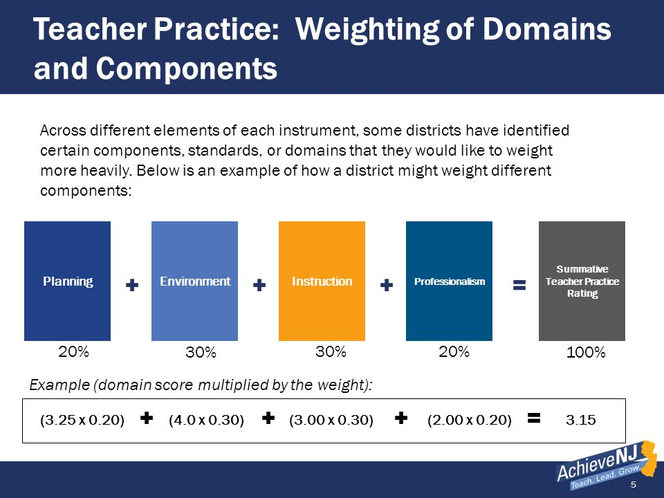 Teacher Practice: Weighting of Domains and Components