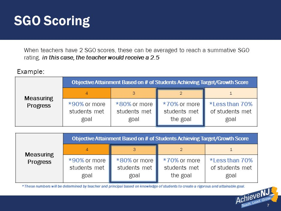 SGO Scoring When teachers have 2 SGO scores, these can be averaged to reach a summative SGO rating, in this case, the teacher would receive a 2.5.