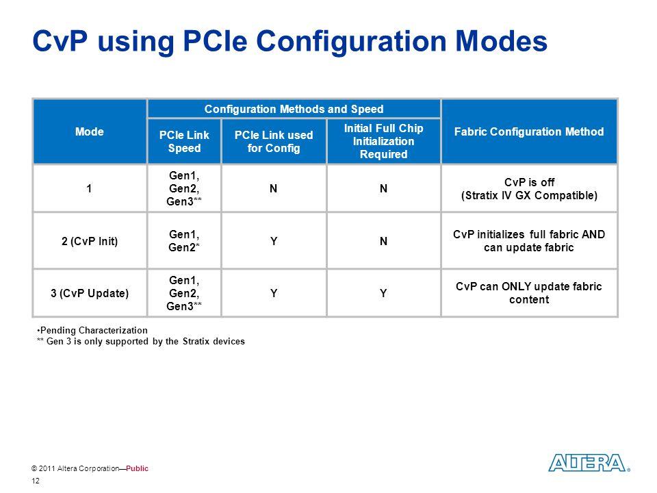 CvP using PCIe Configuration Modes