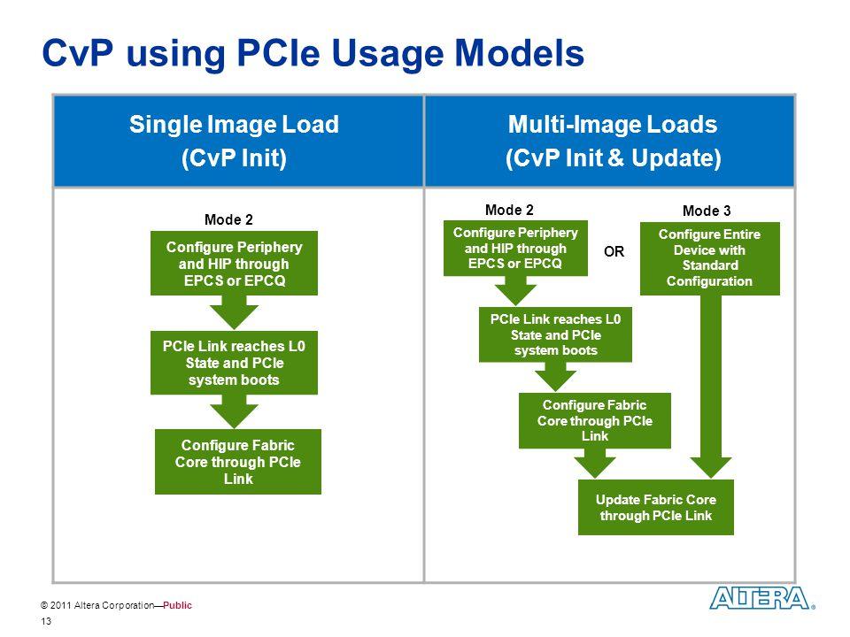 CvP using PCIe Usage Models