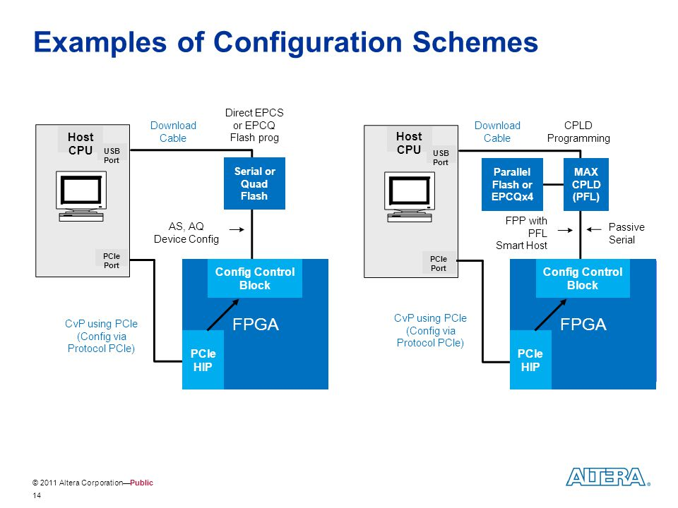 Examples of Configuration Schemes