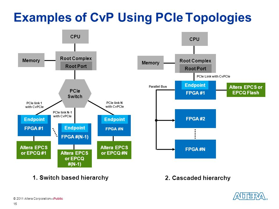 Examples of CvP Using PCIe Topologies