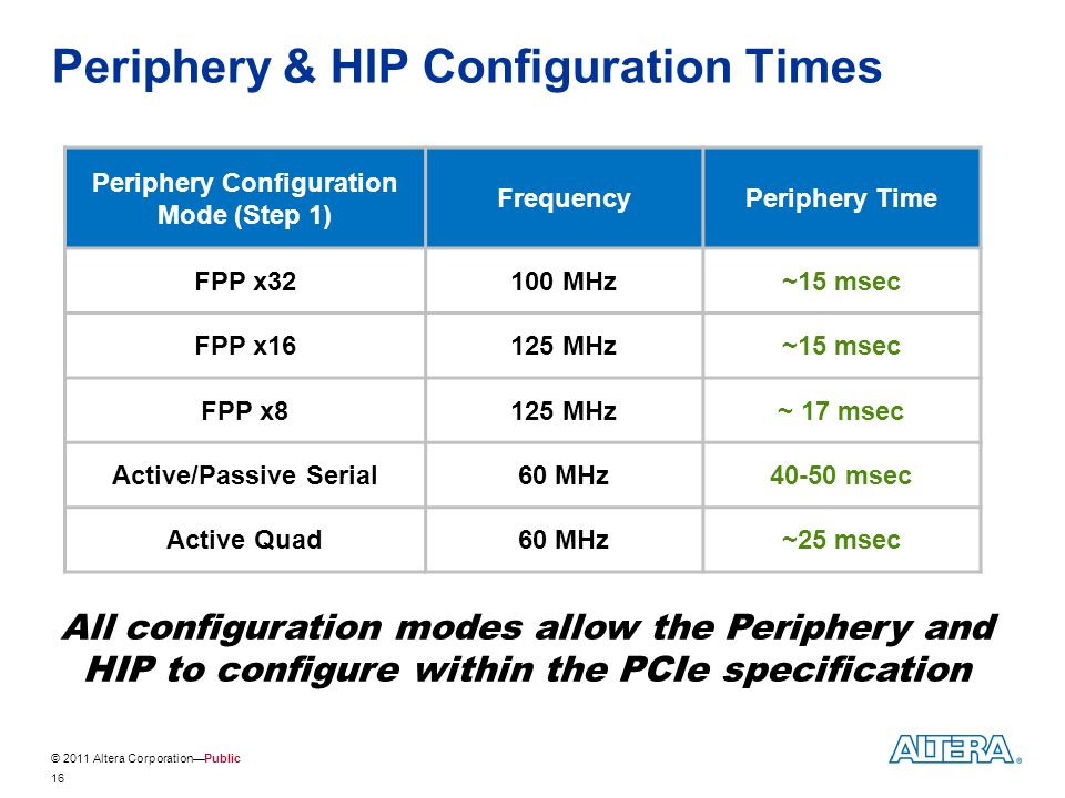 Periphery & HIP Configuration Times