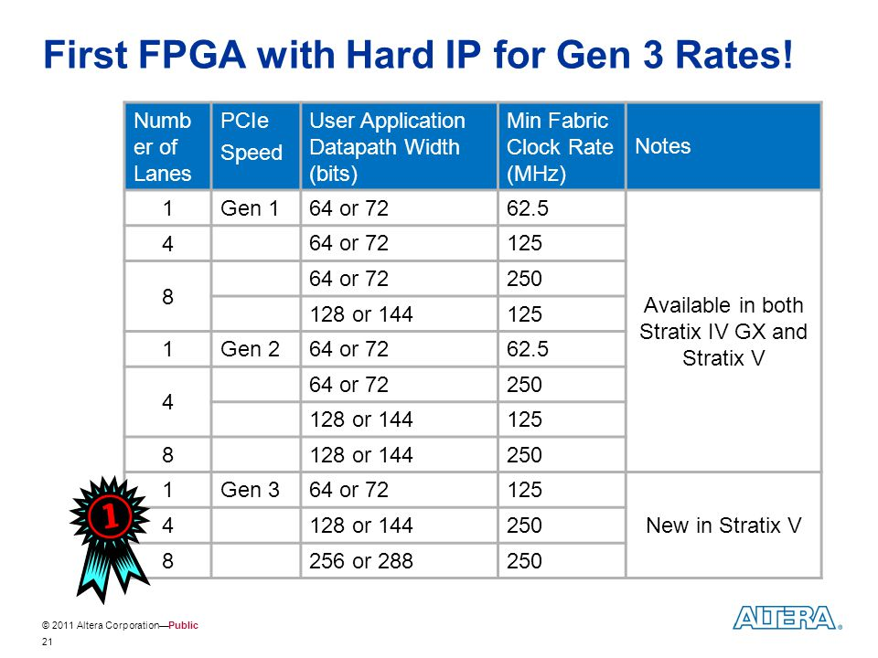 First FPGA with Hard IP for Gen 3 Rates!