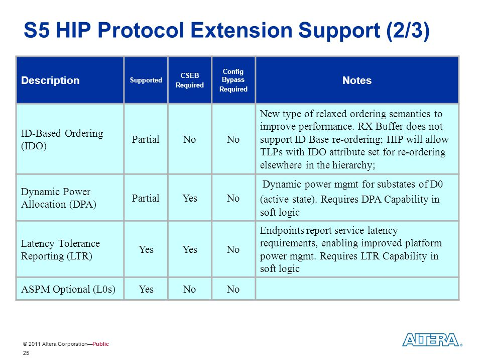 S5 HIP Protocol Extension Support (2/3)