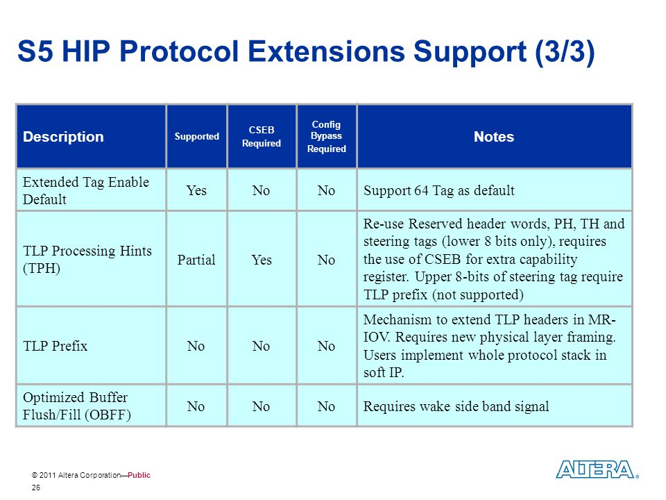 S5 HIP Protocol Extensions Support (3/3)