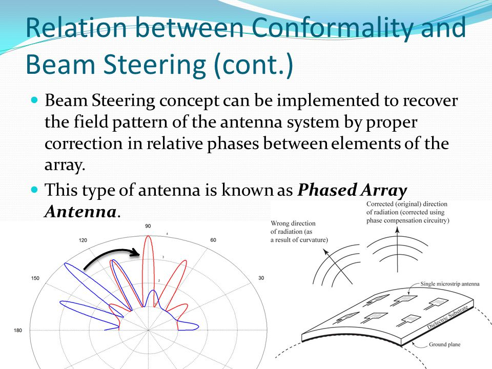 Relation between Conformality and Beam Steering (cont.)