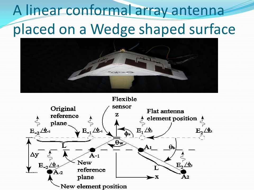 A linear conformal array antenna placed on a Wedge shaped surface