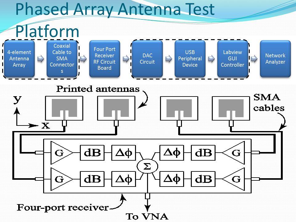 Phased Array Antenna Test Platform