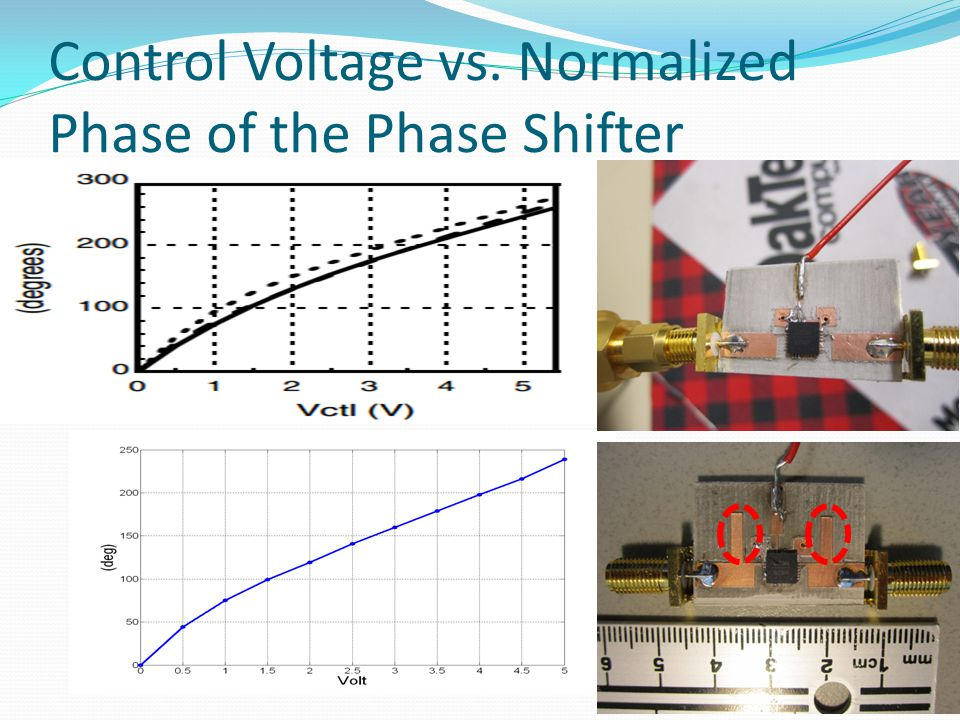 Control Voltage vs. Normalized Phase of the Phase Shifter